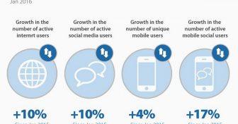 Trend Internet, statistik & fakta di AS dan S
